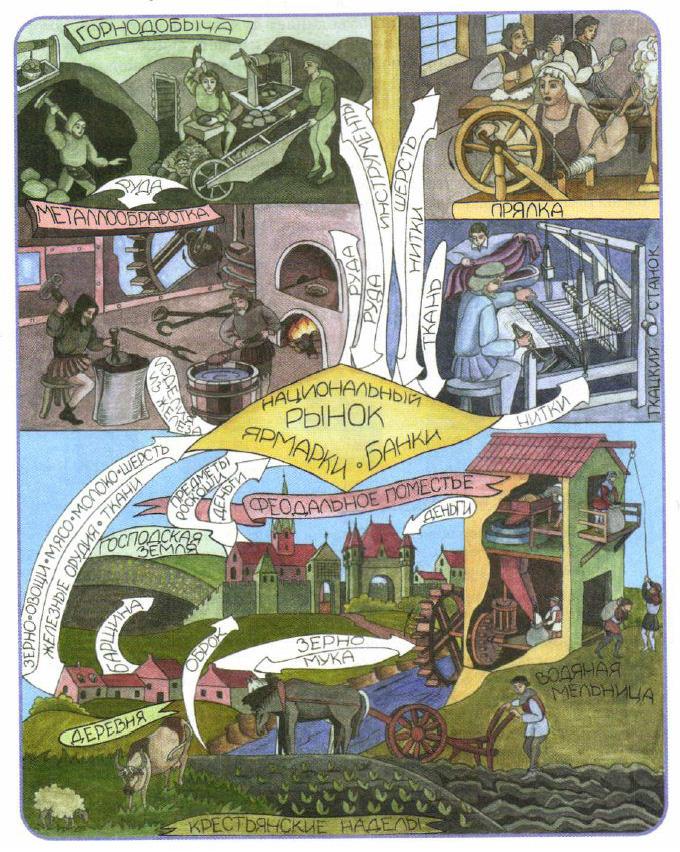 Горожане средневековья конспект